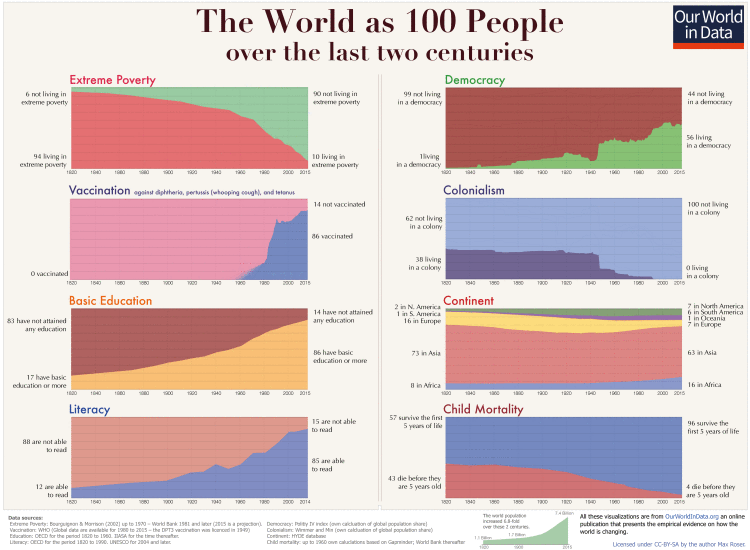 world as 100 people 2 centuries